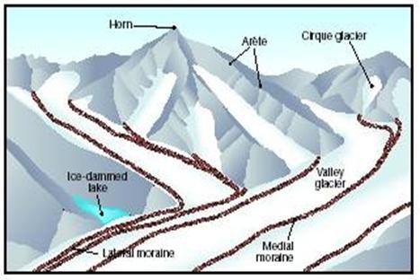 Features of glacial erratic
